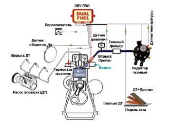 Дизель на метане принцип работы