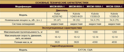 Погрузчик МКСМ 800 технические характеристики