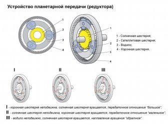Планетарная коробка передач принцип работы