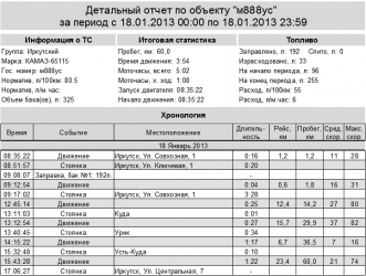 Заправочные объемы Камаз 65115