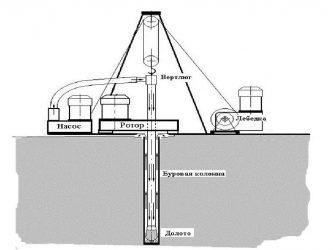 Принцип действия буровой установки