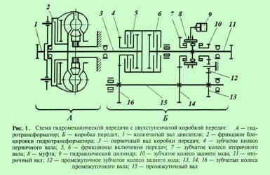Гидравлическая коробка передач принцип работы
