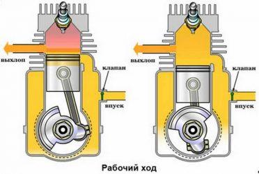 Принцип работы двухтактного двигателя внутреннего сгорания