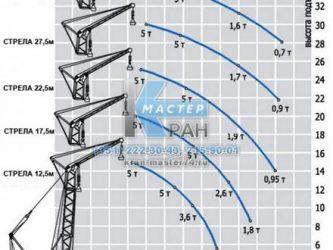 Кран рдк 250 технические характеристики
