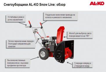 Принцип работы снегоуборочной машины