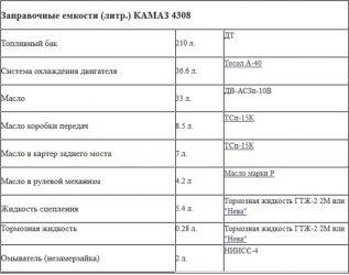 Заправочные объемы Камаз 4310