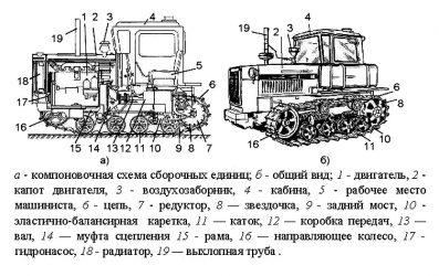 Трактор ДТ 75м технические характеристики